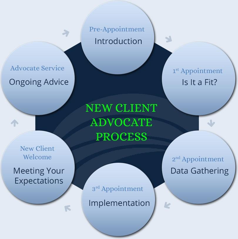 New Client Advocate Process