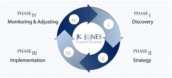 JK Jones Financial Network