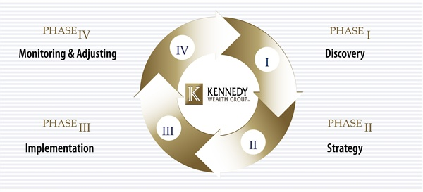Kennedy Wealth Group