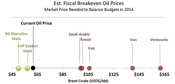 December 15 2014 Special Update The Oil Price Decline In 4
