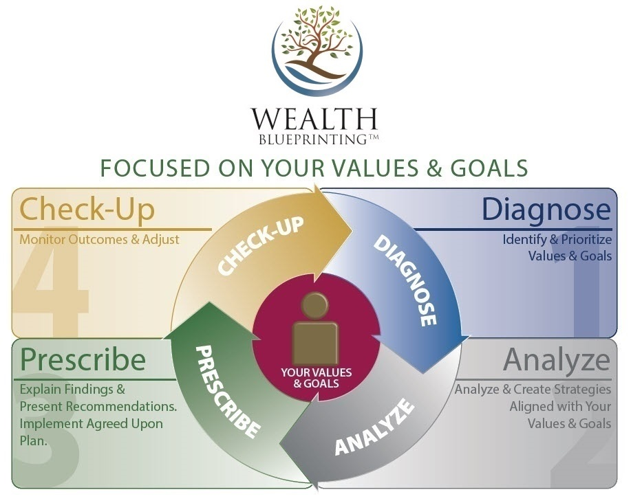Wealth Blueprinting - Wealth Planning Process