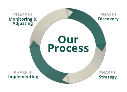 James Patterson - Securities Management & Research - Our Process