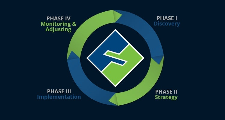 Muller Financial, Inc. - Our Process
