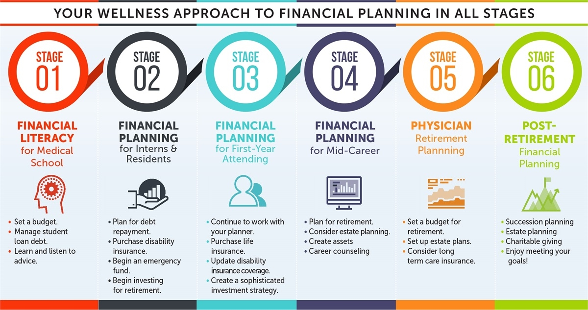 how to make a financial planning